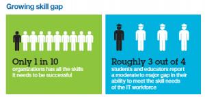 Maximo Skills Gap